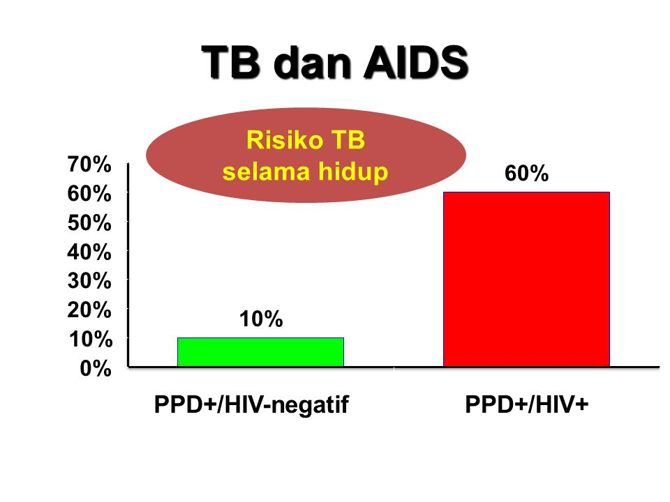 TB dan AIDS Risiko TB selama hidup PPD+/HIV-negatif PPD+/HIV+ 70% 60%