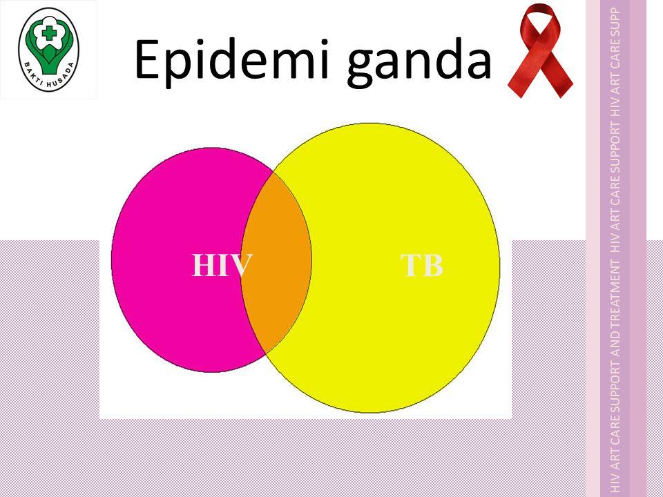 Epidemi ganda HIV TB Cari yang terbaru untuk jumlah kasus