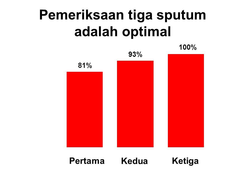 Pemeriksaan tiga sputum adalah optimal
