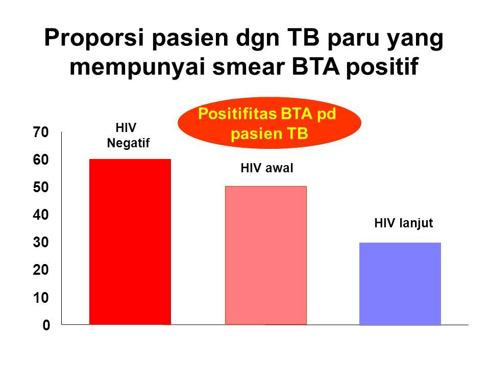 Proporsi pasien dgn TB paru yang mempunyai smear BTA positif