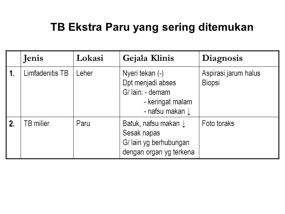 TB Ekstra Paru yang sering ditemukan