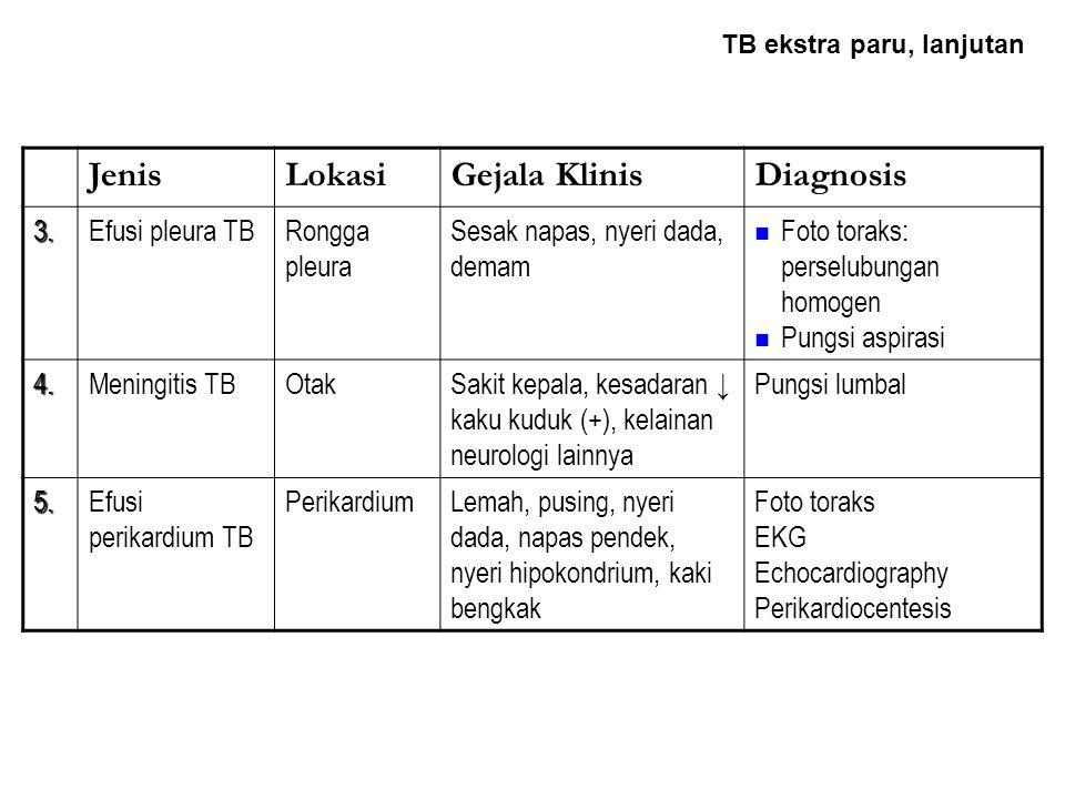 Jenis Lokasi Gejala Klinis Diagnosis 3. Efusi pleura TB Rongga pleura