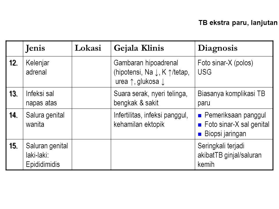 Jenis Lokasi Gejala Klinis Diagnosis 12. Kelenjar adrenal