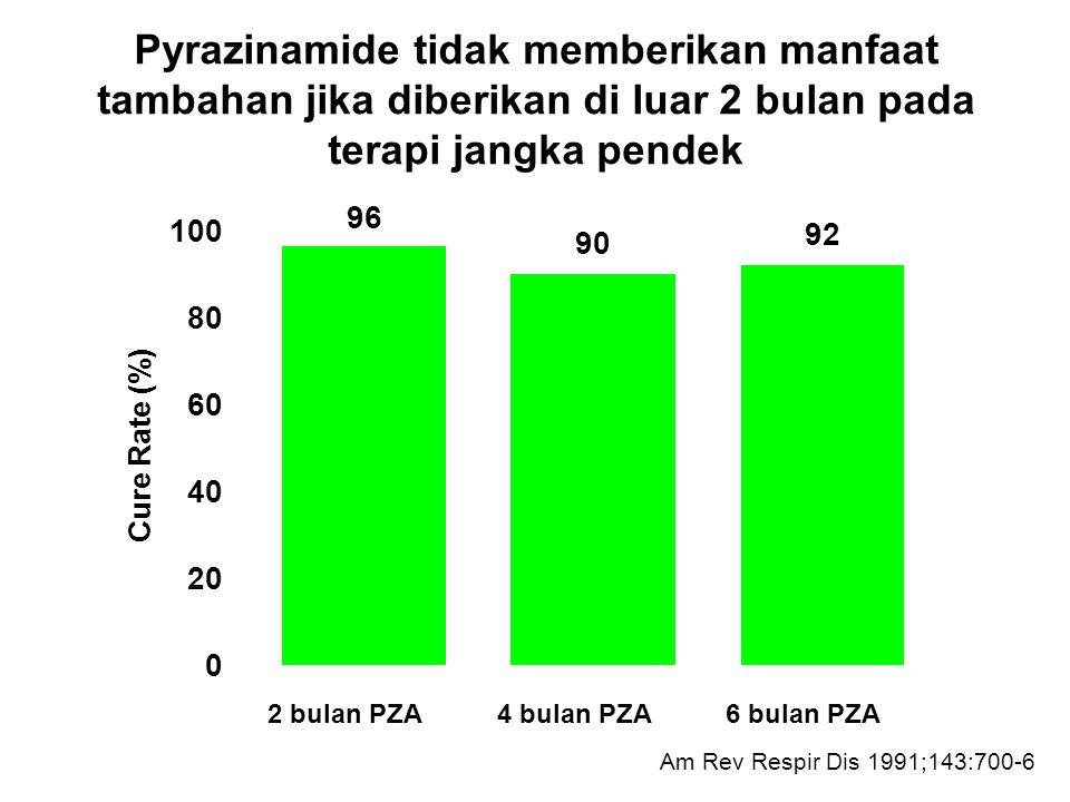 Pyrazinamide tidak memberikan manfaat tambahan jika diberikan di luar 2 bulan pada terapi jangka pendek