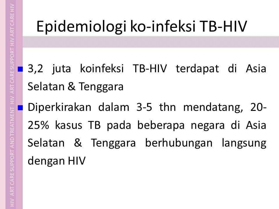 Epidemiologi ko-infeksi TB-HIV