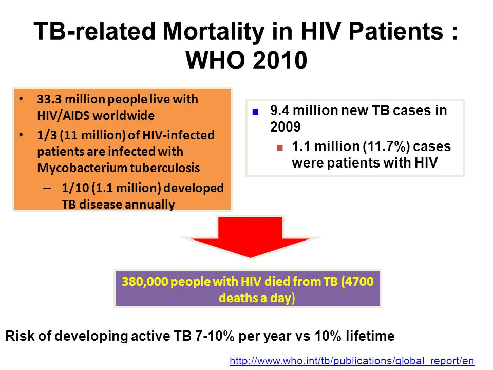 TB-related Mortality in HIV Patients : WHO 2010