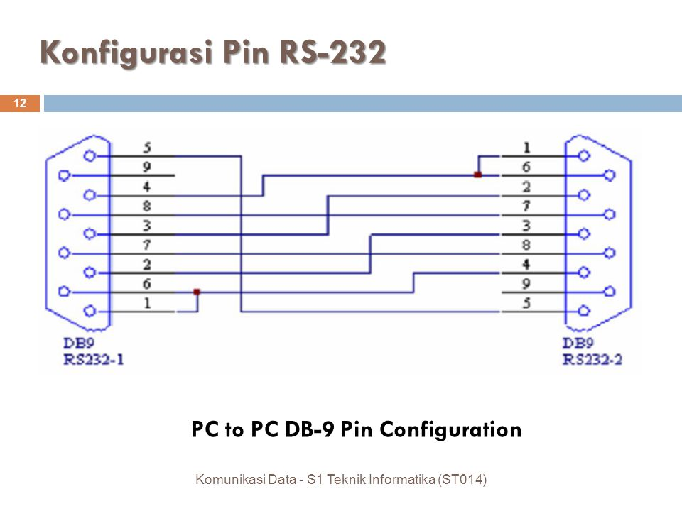 PC to PC DB-9 Pin Configuration