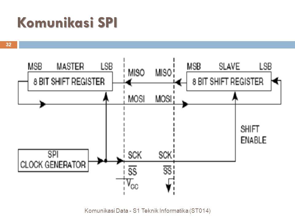 Komunikasi Data - S1 Teknik Informatika (ST014)