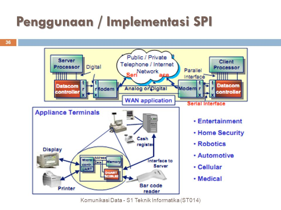 Penggunaan / Implementasi SPI