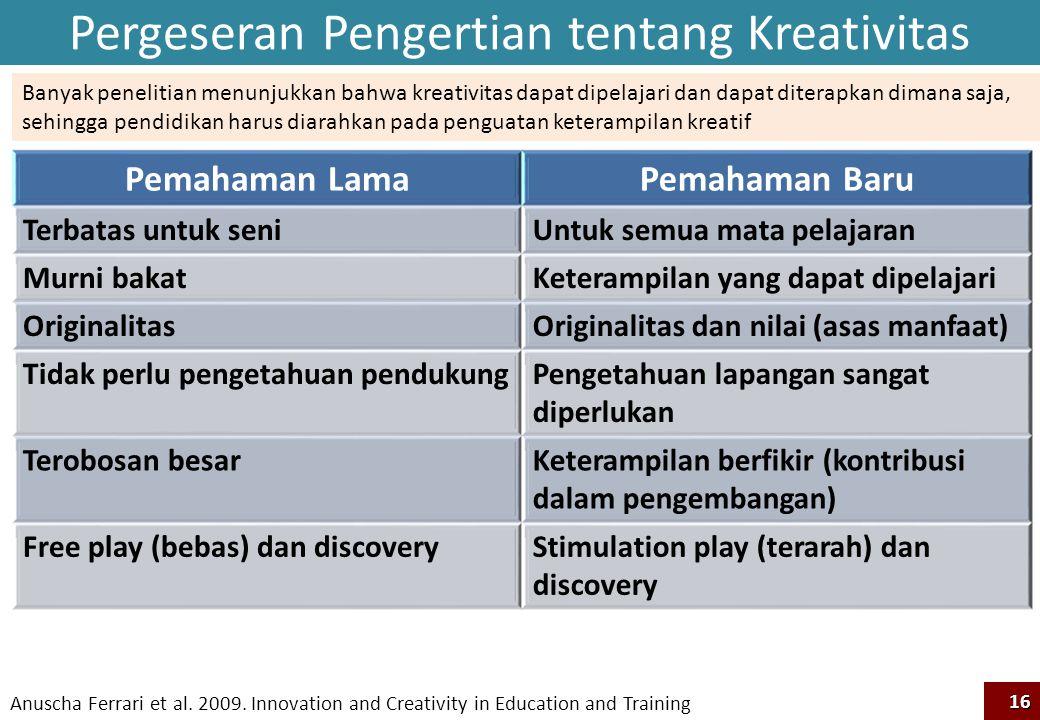 Pergeseran Pengertian tentang Kreativitas