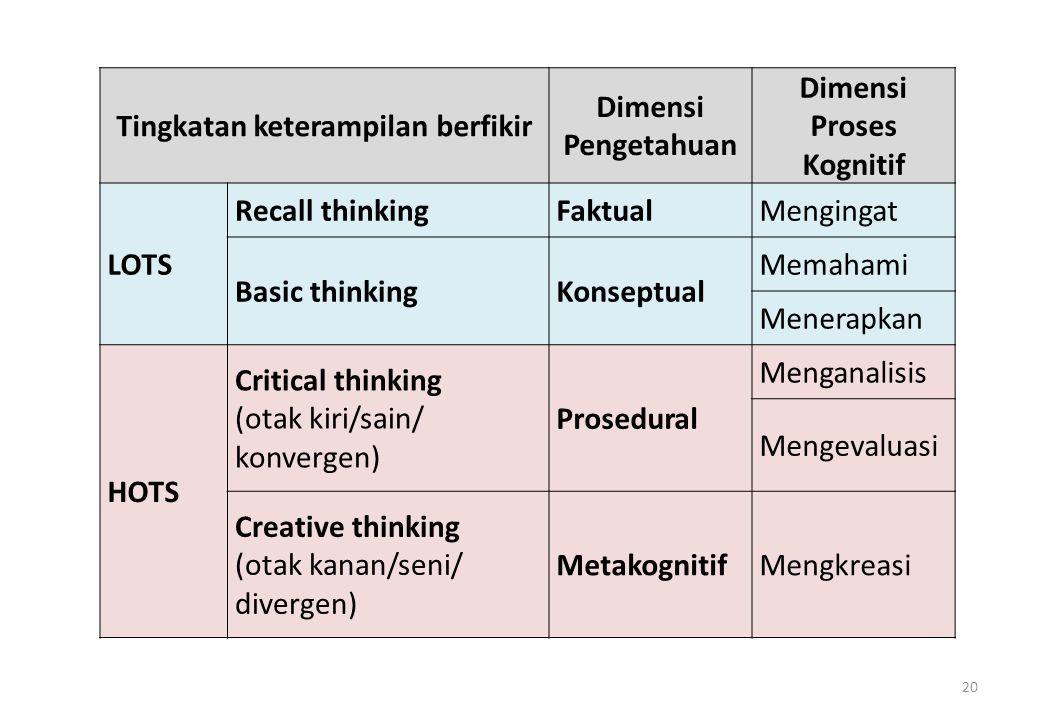 Tingkatan keterampilan berfikir Dimensi Proses Kognitif