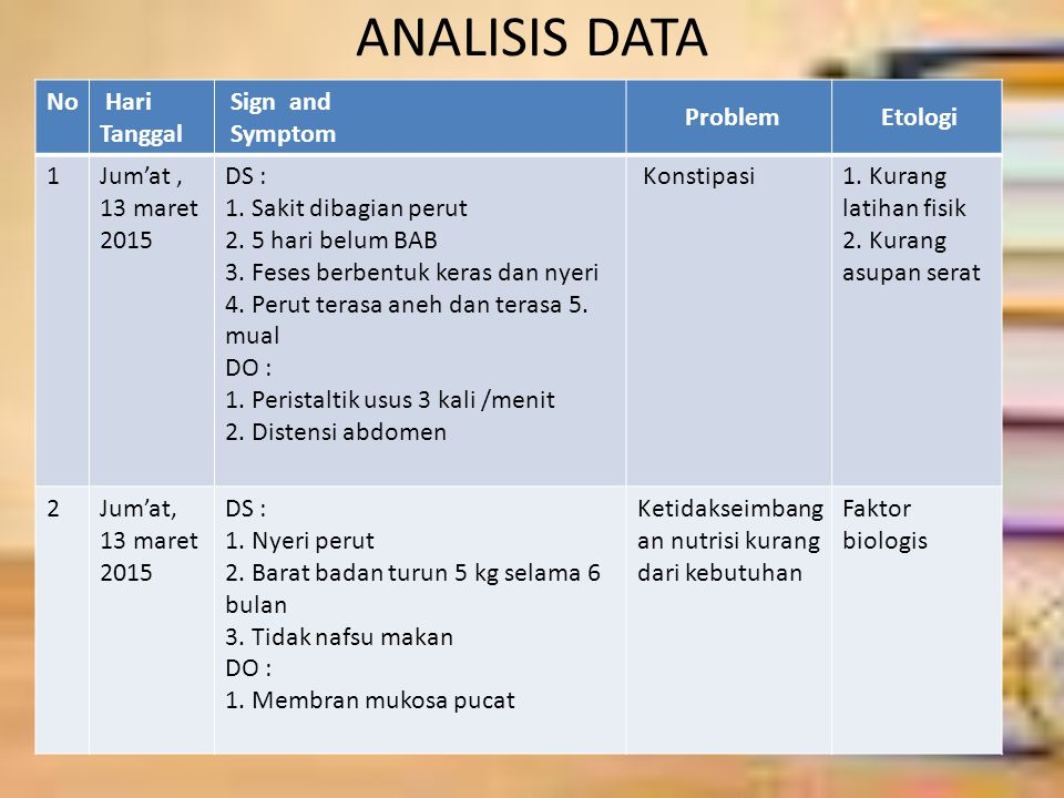 ANALISIS DATA No Hari Tanggal Sign and Symptom Problem Etologi 1