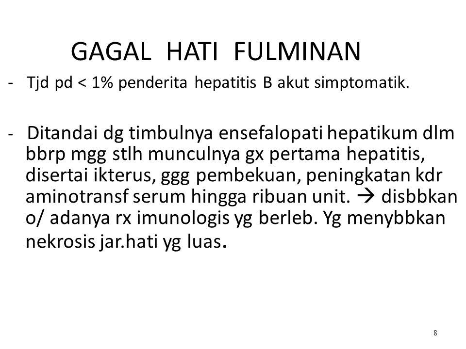 - Tjd pd < 1% penderita hepatitis B akut simptomatik.