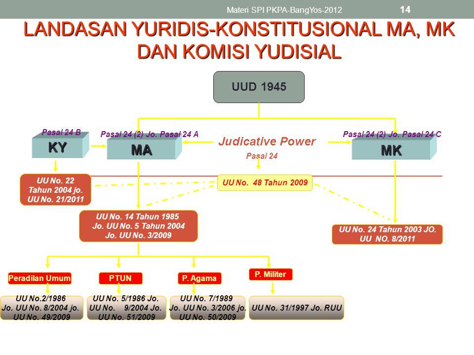 LANDASAN YURIDIS-KONSTITUSIONAL MA, MK DAN KOMISI YUDISIAL
