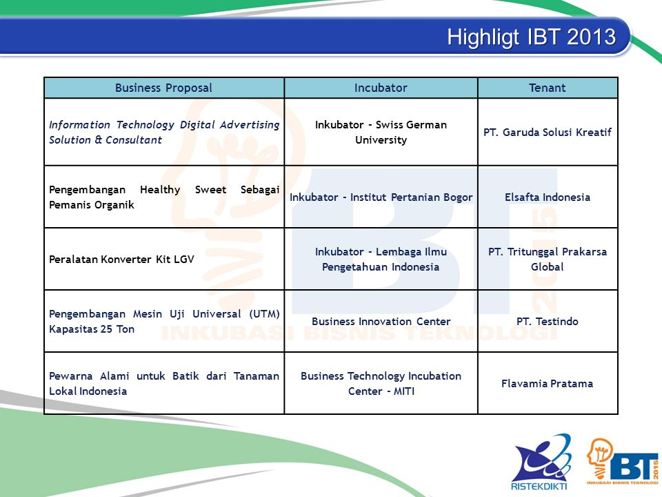 Highligt IBT 2013 Business Proposal Incubator Tenant