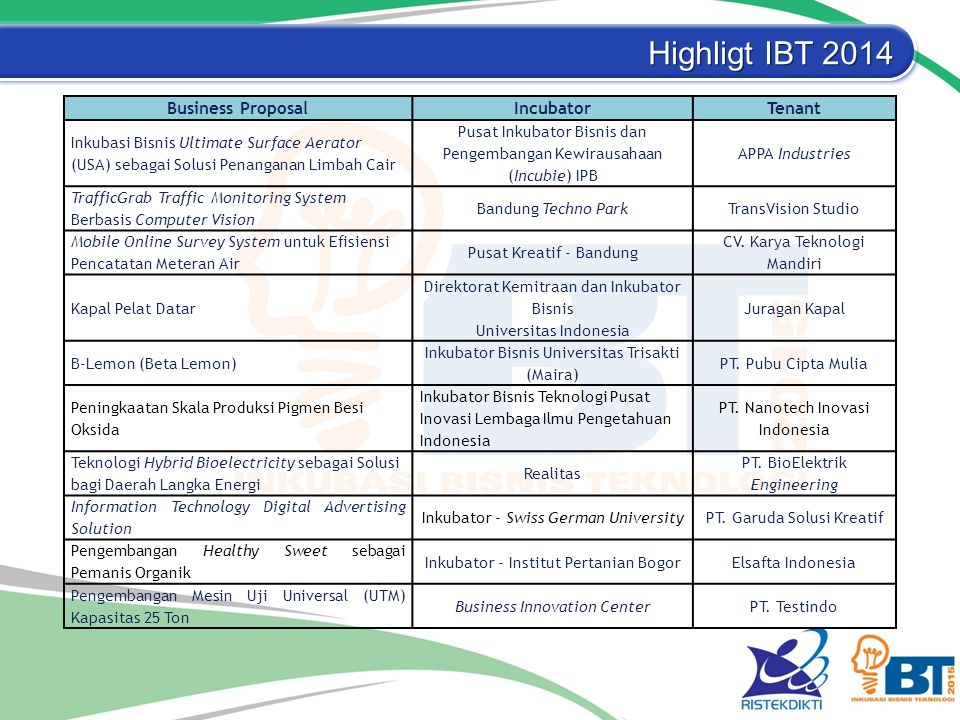 Highligt IBT 2014 Business Proposal Incubator Tenant