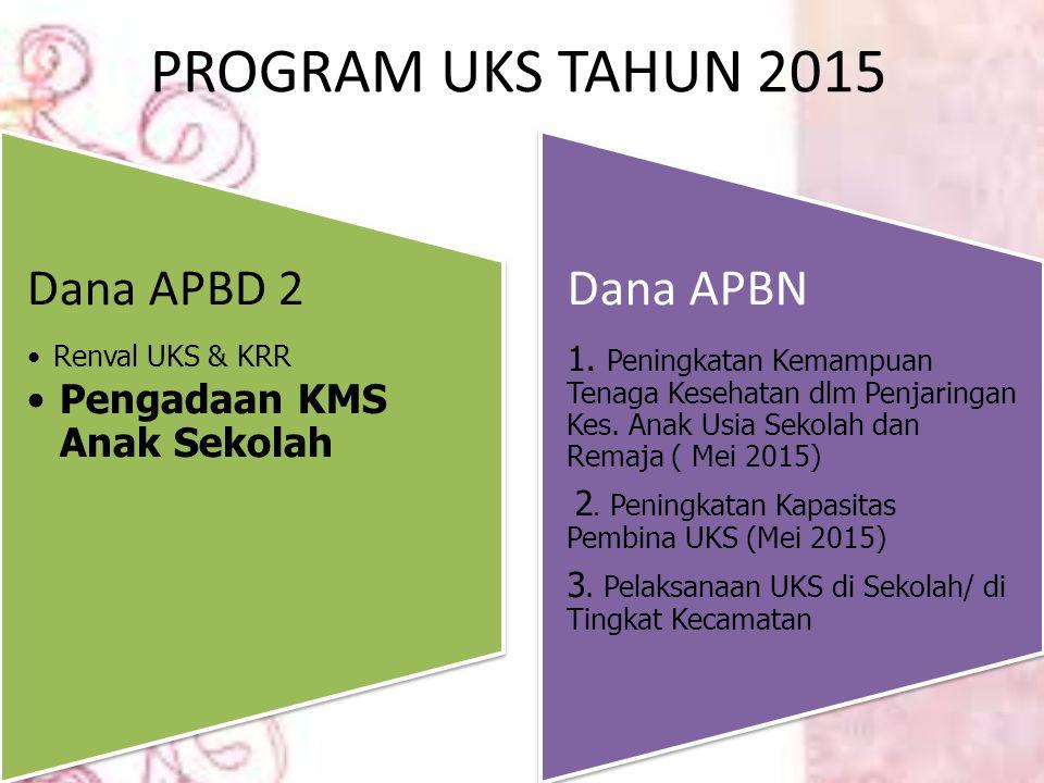 PROGRAM UKS TAHUN 2015 Dana APBD 2