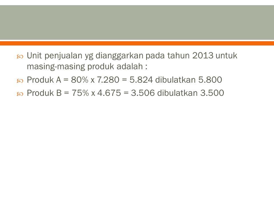 Unit penjualan yg dianggarkan pada tahun 2013 untuk masing-masing produk adalah :