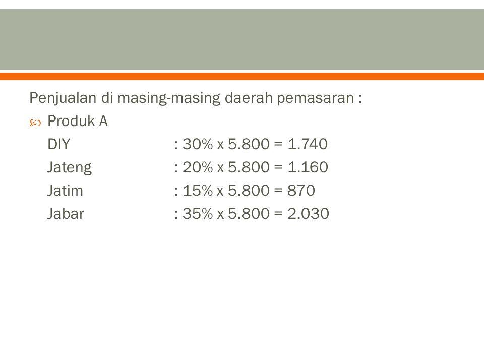 Penjualan di masing-masing daerah pemasaran :