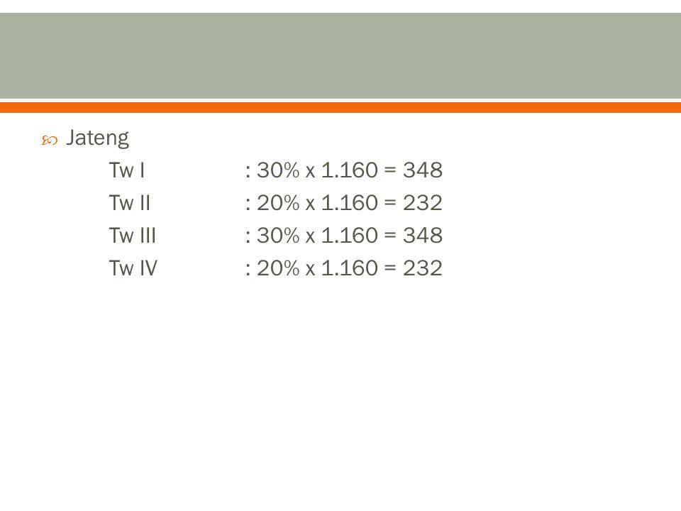 Jateng Tw I : 30% x 1.160 = 348. Tw II : 20% x 1.160 = 232.