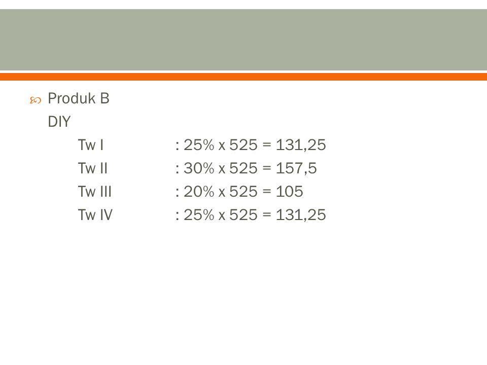 Produk B DIY. Tw I : 25% x 525 = 131,25. Tw II : 30% x 525 = 157,5. Tw III : 20% x 525 = 105.