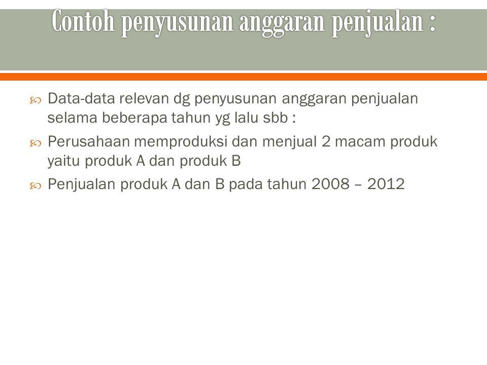 Contoh penyusunan anggaran penjualan :