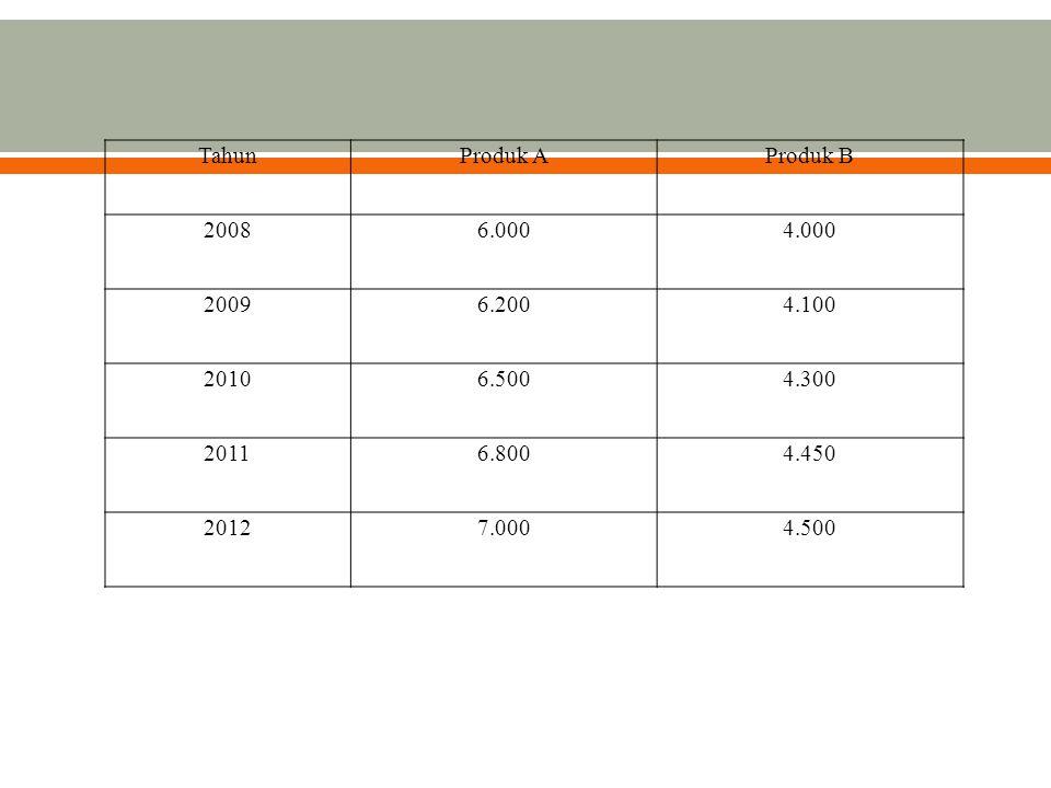 Tahun Produk A. Produk B. 2008. 6.000. 4.000. 2009. 6.200. 4.100. 2010. 6.500. 4.300. 2011.