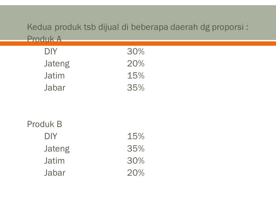 Kedua produk tsb dijual di beberapa daerah dg proporsi :