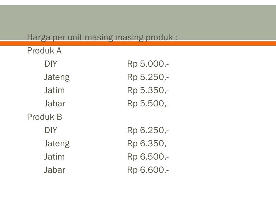 Harga per unit masing-masing produk :