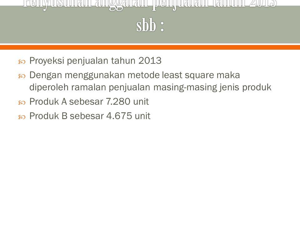 Penyusunan anggaran penjualan tahun 2013 sbb :