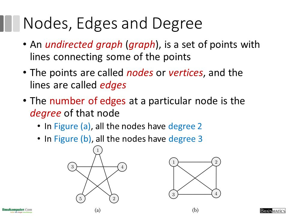 Nodes, Edges and Degree An undirected graph (graph), is a set of points with lines connecting some of the points.
