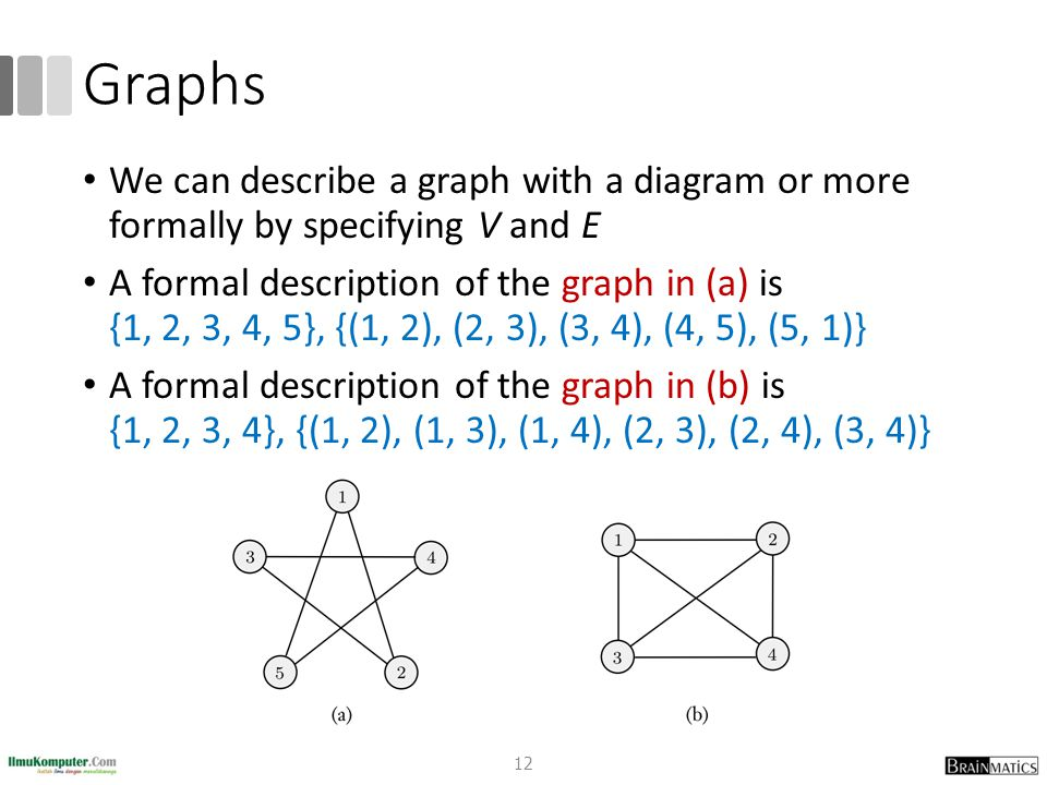 Graphs We can describe a graph with a diagram or more formally by specifying V and E.