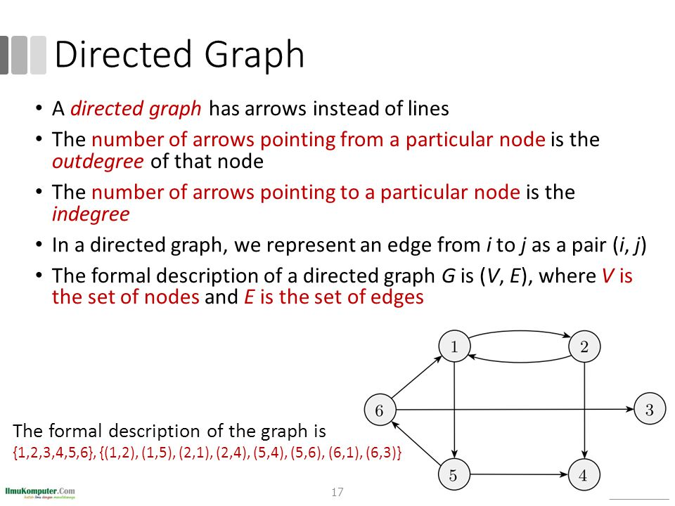 Directed Graph A directed graph has arrows instead of lines