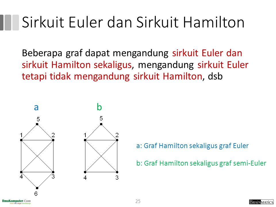 Sirkuit Euler dan Sirkuit Hamilton