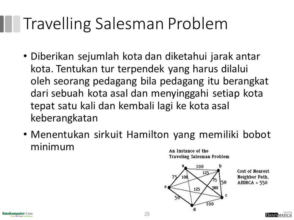 Travelling Salesman Problem