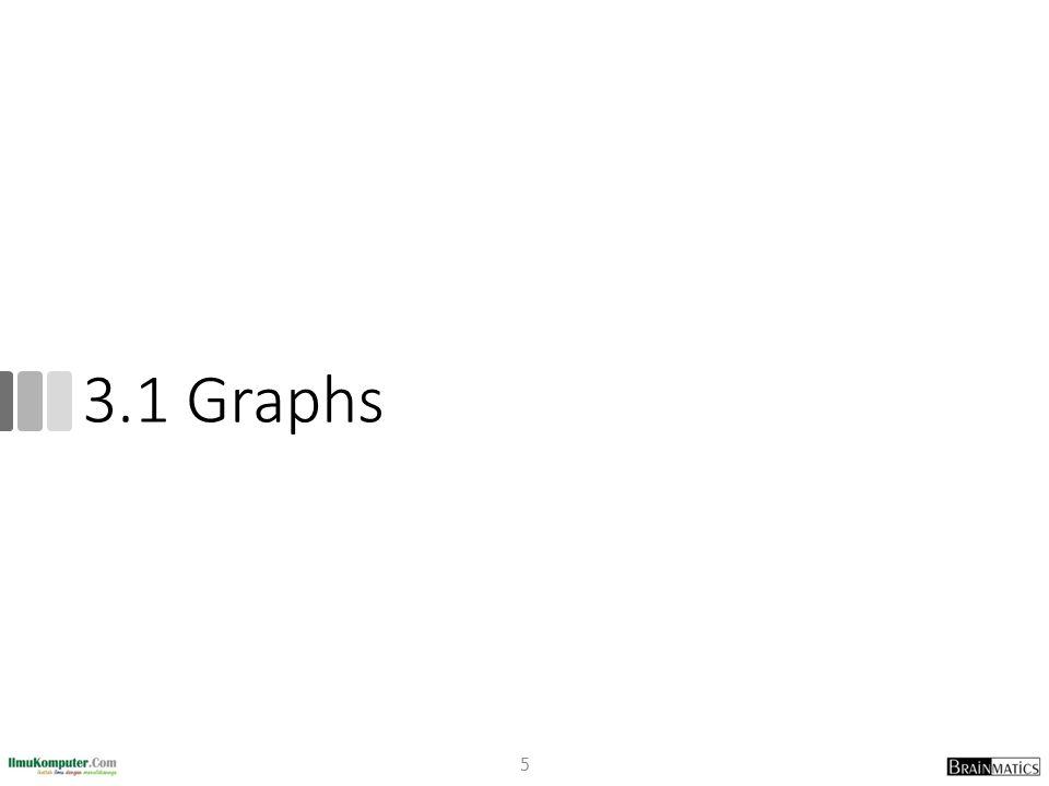 3.1 Graphs