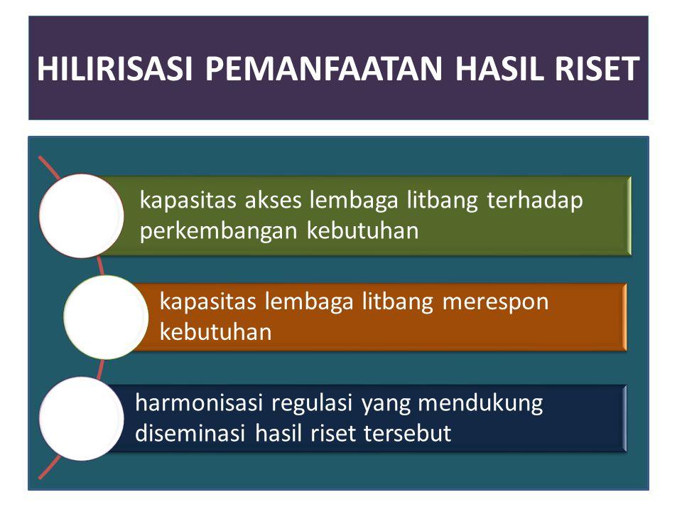 HILIRISASI PEMANFAATAN HASIL RISET
