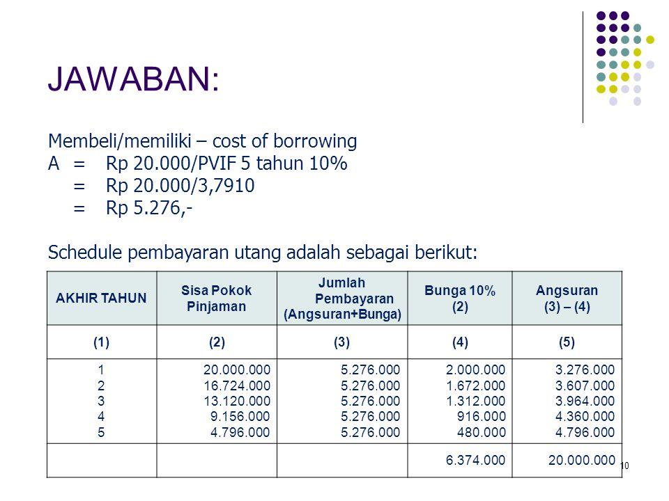 JAWABAN: Membeli/memiliki – cost of borrowing