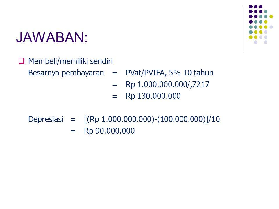 JAWABAN: Membeli/memiliki sendiri