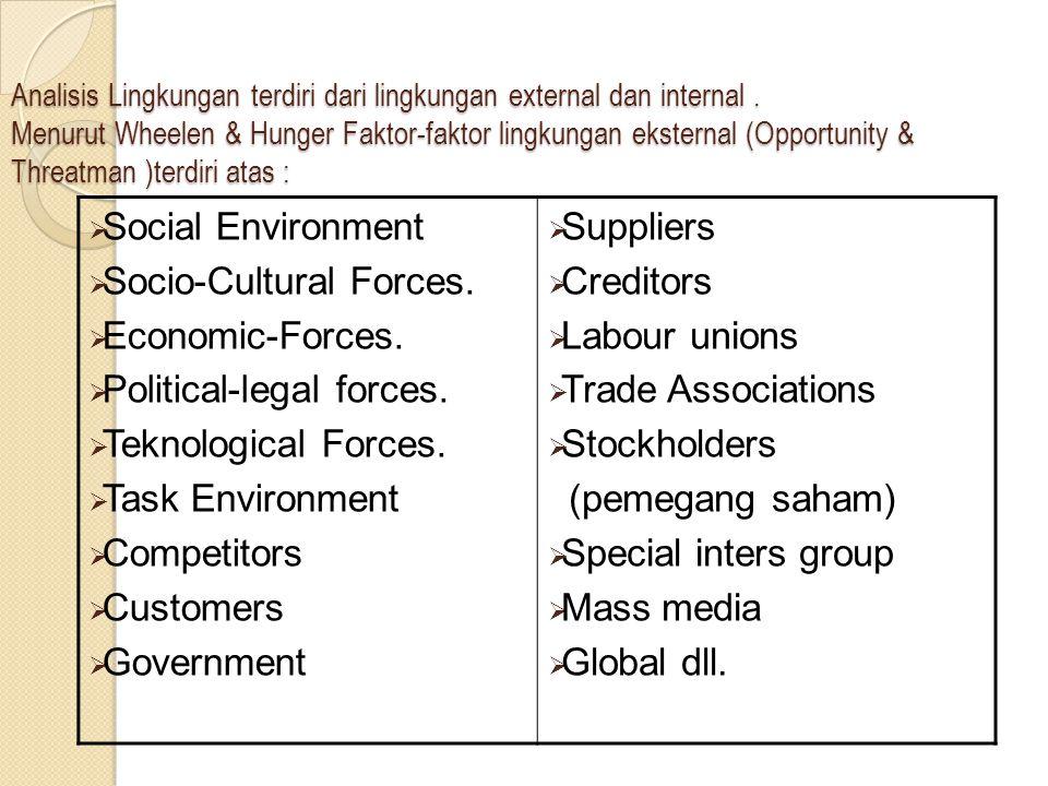 Socio-Cultural Forces. Economic-Forces. Political-legal forces.