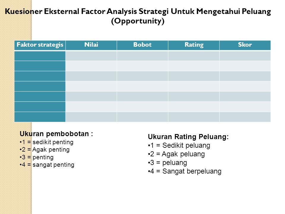 Kuesioner Eksternal Factor Analysis Strategi Untuk Mengetahui Peluang (Opportunity)