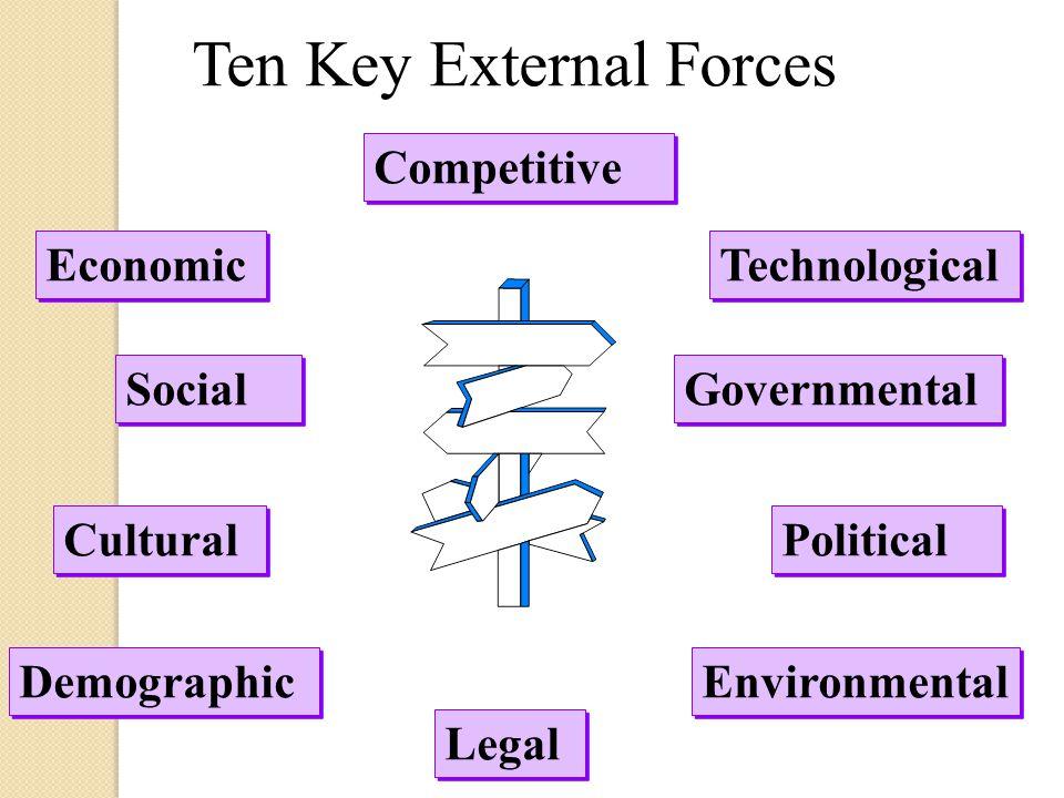 Ten Key External Forces