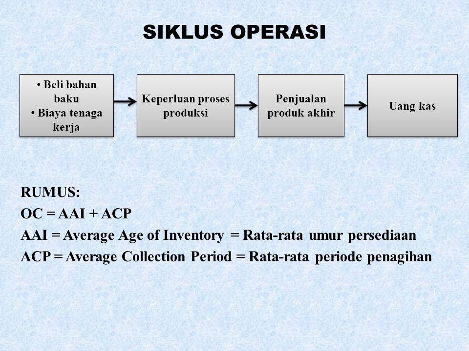 Keperluan proses produksi Penjualan produk akhir