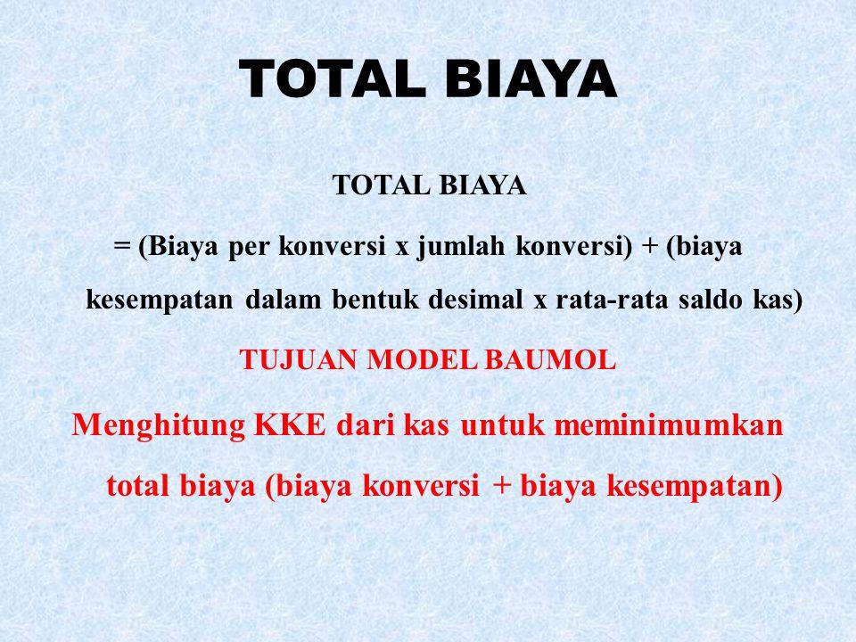 TOTAL BIAYA TOTAL BIAYA. = (Biaya per konversi x jumlah konversi) + (biaya kesempatan dalam bentuk desimal x rata-rata saldo kas)