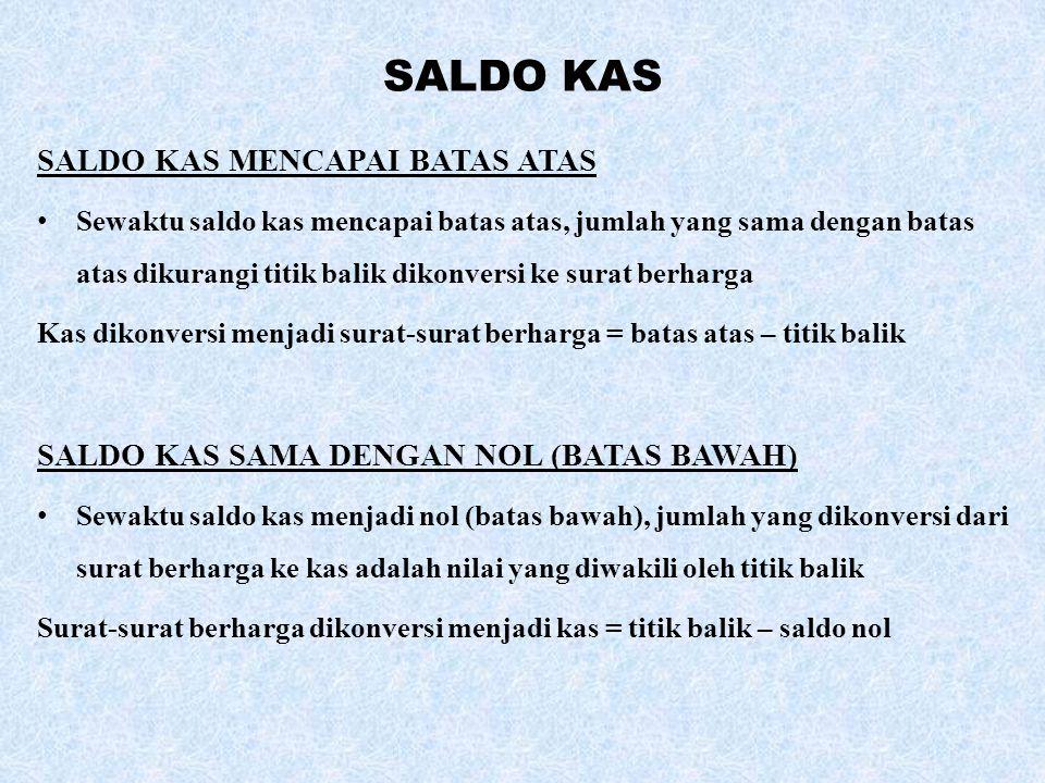 SALDO KAS SALDO KAS MENCAPAI BATAS ATAS