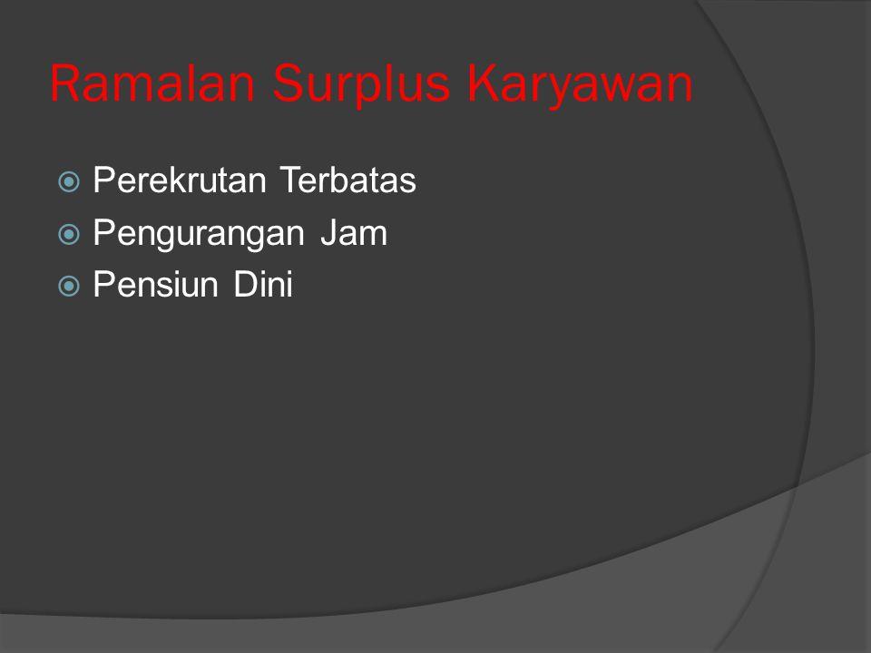 Ramalan Surplus Karyawan
