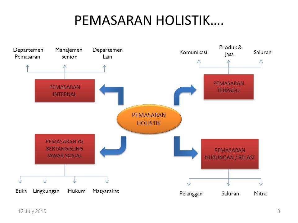 PEMASARAN HOLISTIK…. PEMASARAN HOLISTIK Produk & Jasa Departemen