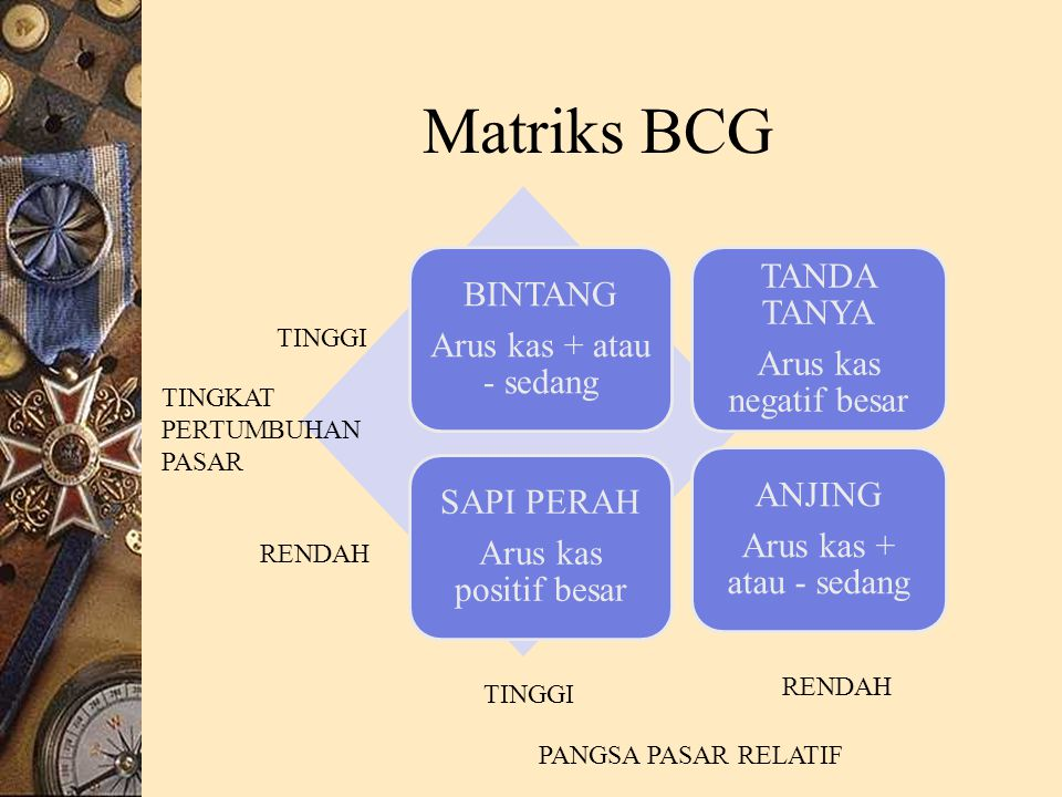 Matriks BCG TANDA TANYA BINTANG Arus kas + atau - sedang