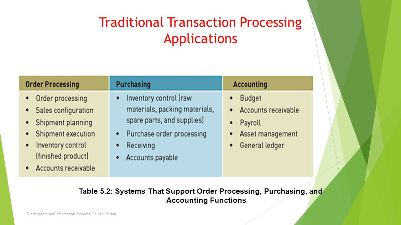 Traditional Transaction Processing Applications