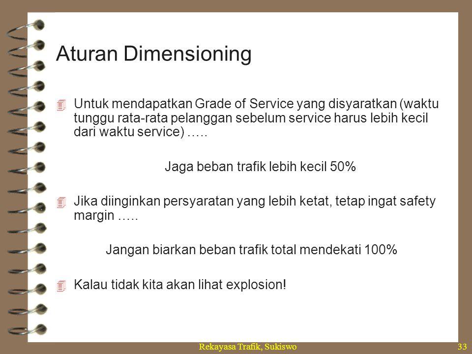 Aturan Dimensioning